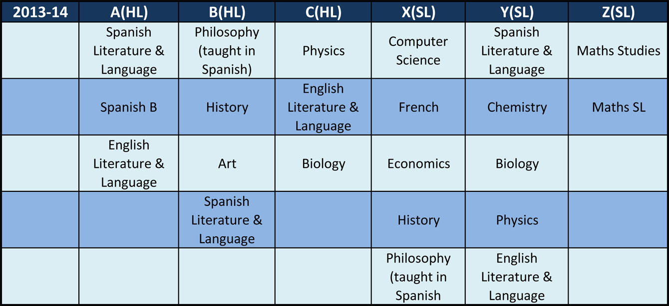 Horticulture ib subjects groups